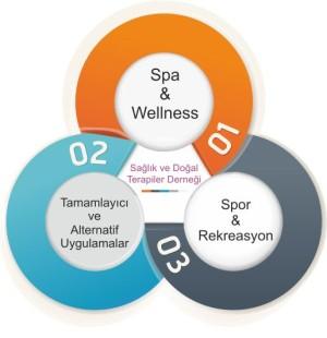 Sağlık ve Doğal Terapiler